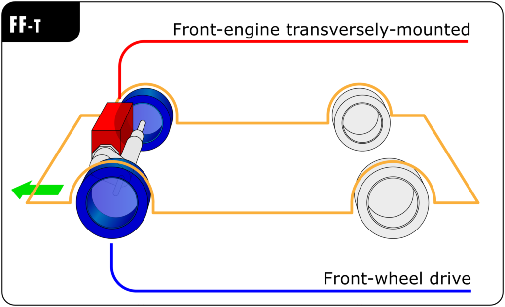 Fwd V Rwd  Why The Difference Between Front And Rear Wheel