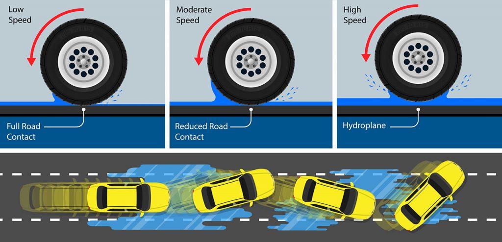 Aquaplaning explained
